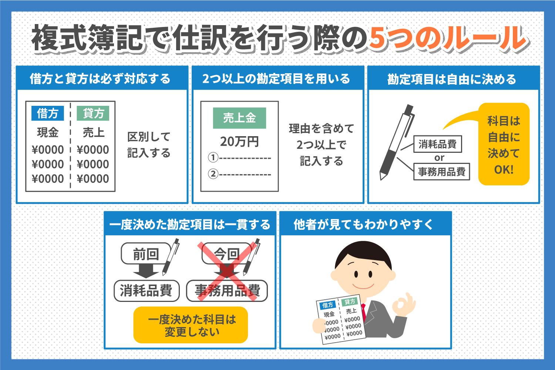 勘定科目とは?5つの分類と仕訳方法について(2).jpg