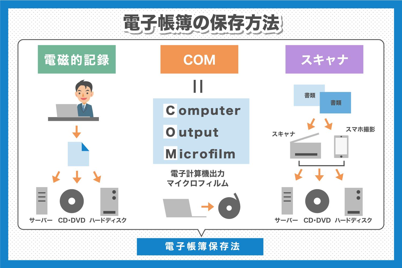 電子帳簿保存方法とは?対象書類やメリットなどを解説!(1).jpg