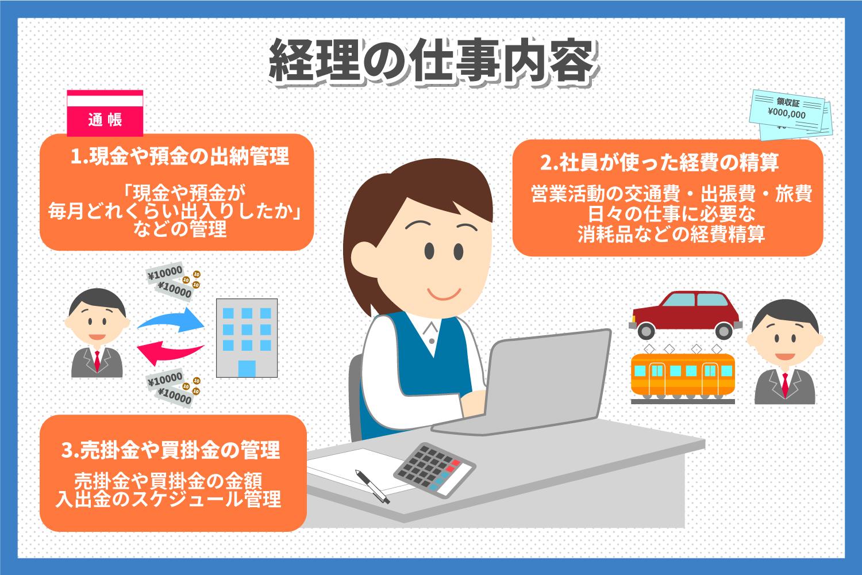 経理の仕事内容や基本知識を分かりやすく解説(1).jpg