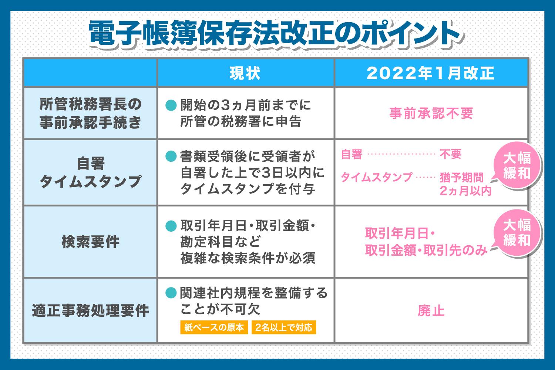 【2022年1月改正】電子帳簿保存法改正のポイントを徹底解説.jpg