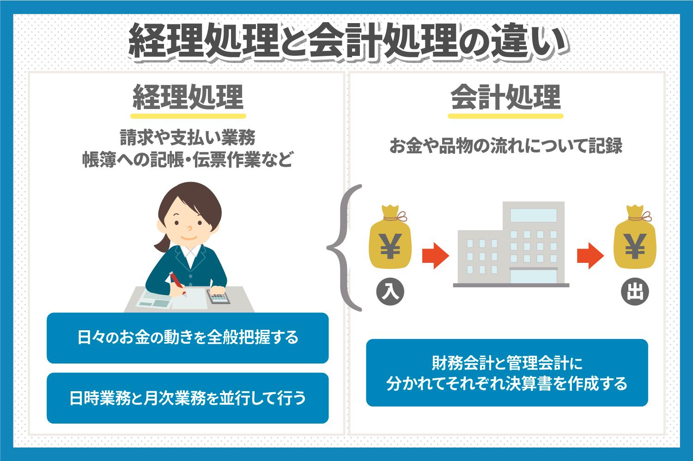 経理処理と会計処理の違いは?特徴や処理の流れについて解説!.jpg
